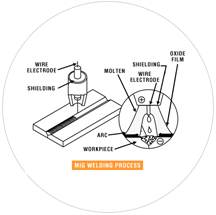 Welding-Process-How-It-Works